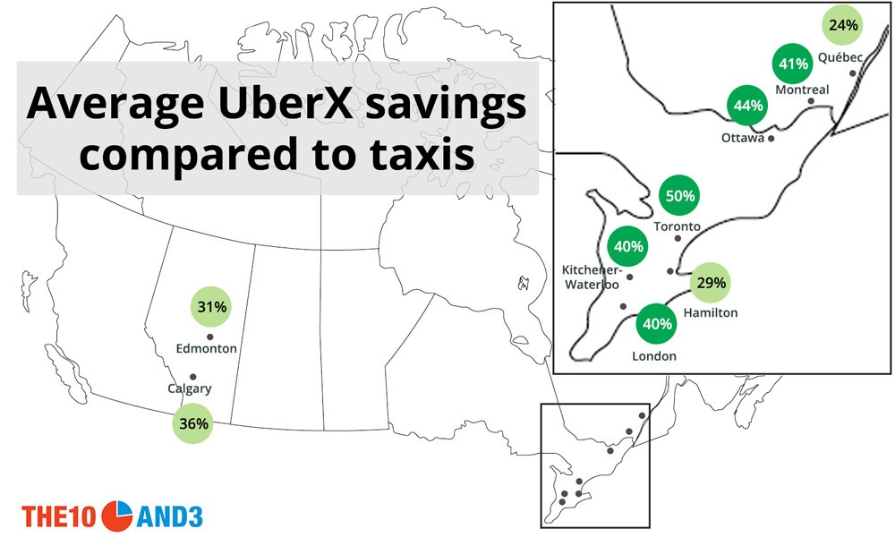 Perbandingan diskon UberX dibanding taksi resmi dalam kondisi normal.