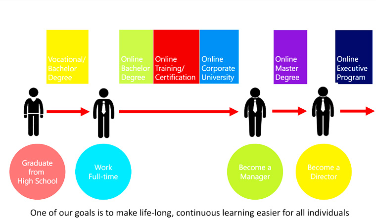 Ilustrasi urutan proses kuliah online dari SMA hingga menjadi direktur (dok.harukaedu)