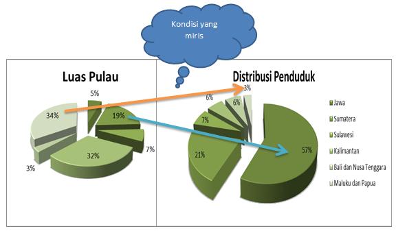 Luas pulau dan sebaran penduduk Indonesia tahun 2014 (dok.Pri)