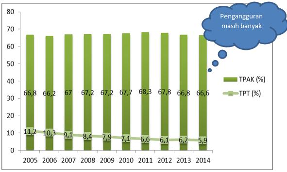 TPAK dan TPT Indonesia tahun 2014, (Dok.Pri)