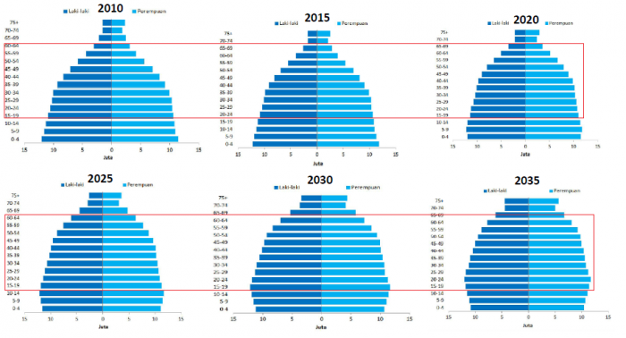 Proyeksi struktur penduduk Indonesia 2010 - 2035, BPS, BPPN, PBB (Dok.Pri)