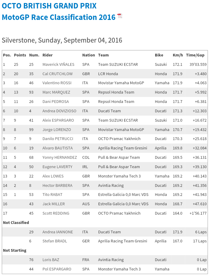 hasil seri Silverstone (dok.motogp.com)