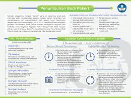 Infografis Penumbuhan Budi Pekerti Kemdikbud tahun 2015