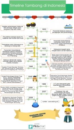 Sejarah Pertambangan di Indonesia (Diilustrasikan oleh Rodame)