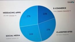 Social shopping di media sosial sebanyak 26% berasal dari online shop yang memanfaatkan medsos Facebook dan Instagram. (foto: diambil dari slide UANGKU Nangkring Kompasiana)