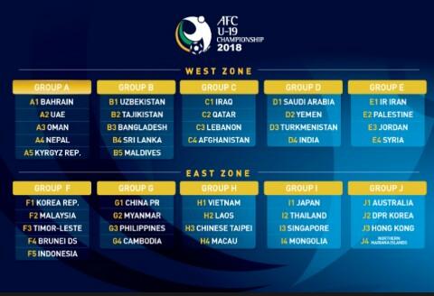 Drawing Pra Piala Asia U19/sumber foto: afc)