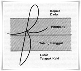 Contoh grafologi untuk mendiagnosis penyakit (Brain Writing, Bhuana Ilmu Populer, 2005)