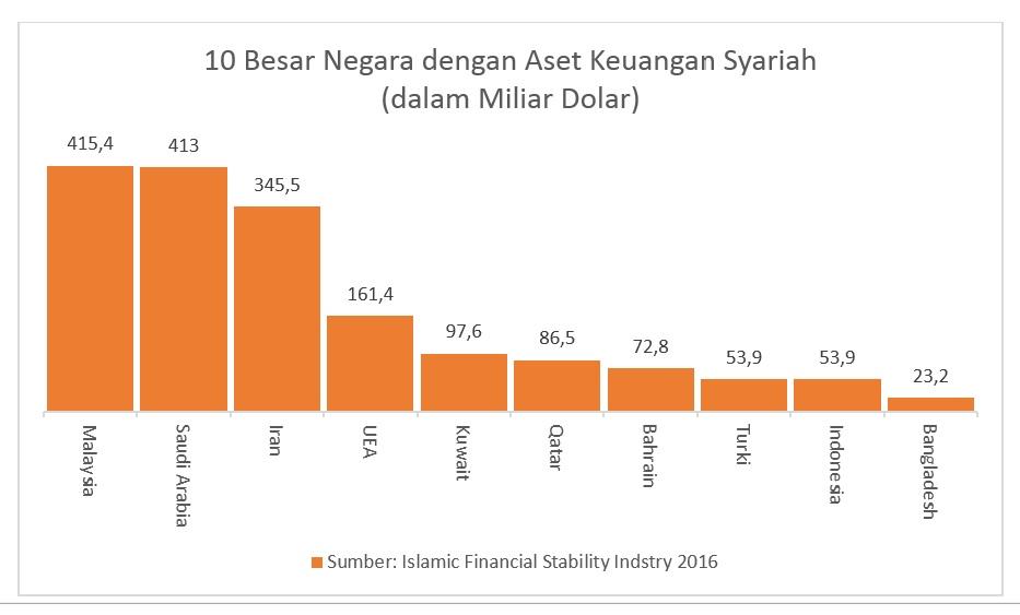 Nilai Aset Keuangan Syariah di Berbagai Negara. Sumber: Islamic financial stability industry
