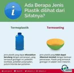 Infografis tentang jenis plastik. Doc: IG BBPOM Yogyakarta