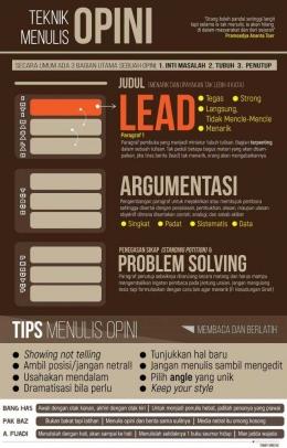 Infografis Teknik Menulis Opini (Sumber : Tommy Jomecho)
