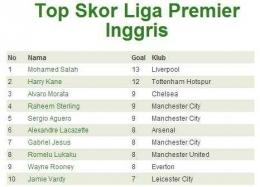 10 Besar Top Skor Liga Premier sampai dengan 13 Desember 2017 (bola.net)