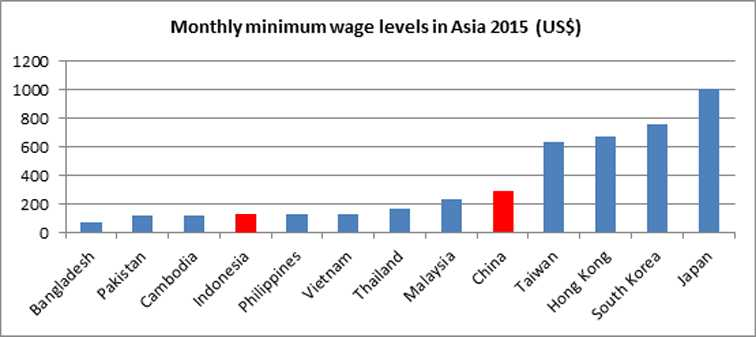 Grafik Perbandingan UMP China dan Indonesia. Sumber www.china-labour.org.hk