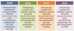 100 Kabupaten/Kota Prioritas untuk intervensi Anak Kerdil (Stunting).pdf
