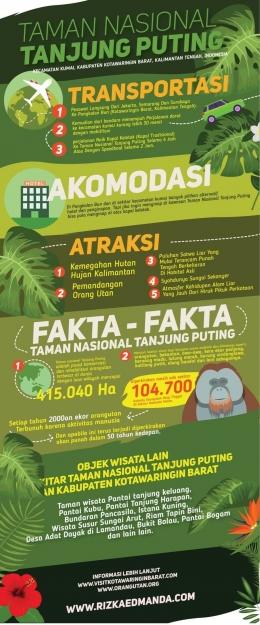 Mengenal Lebih Dekat Taman Nasional Tanjung Puting (Dokpri)