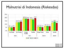 Malnutrisi di Indonesia (Sumber data Kemenkes RI)