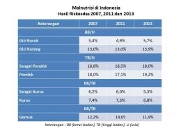 Malnutrisi di Indonesia hasil Riskesdas 2007, 2011 dan 2013