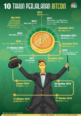 sumber: www.cnbcindonesia.com