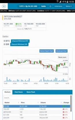kondisi market bitcoin pada tanggal 14 November 2018 (sumber: dokumentasi adica)