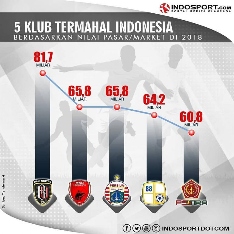 Daftar 5 Klub Termahal Indonesia Liga 1 2018 (Indosport.com)