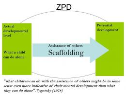 http://yousense.info/7a6f6e65/zone-of-proximal-development-and-scaffolding-in-the.html