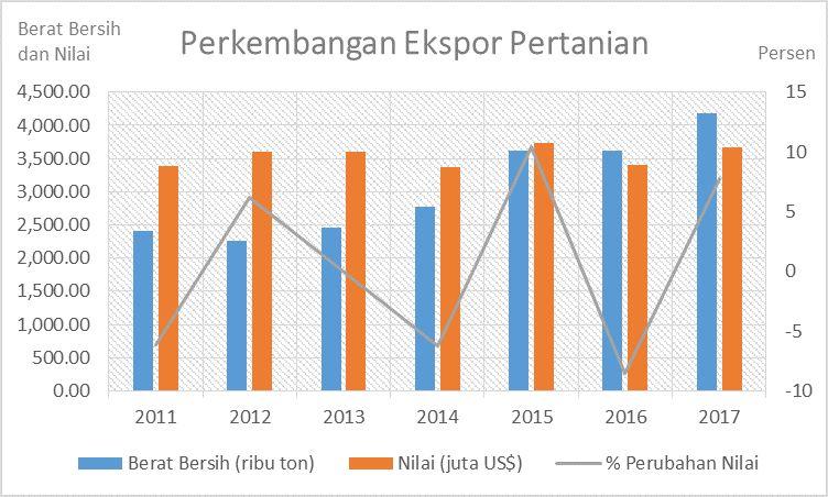 Sumber: Badan Pusat Statistik, diolah