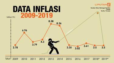 Inflasi Indonesia kini tetap rendah di seputaran 3% (sumber: liputan6.com)
