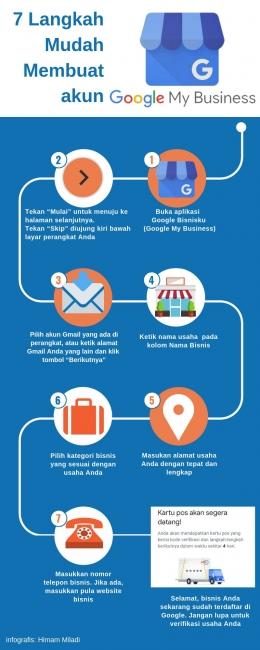 infografis dokumentasi Himam Miladi