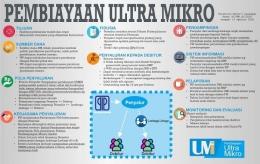 Infografis Peraturan Menteri Keuangan No.95/PMK.05/2018 tentang Pembiayaan Ultra Mikro  Sumber: Kemenkeu.go.id