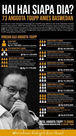 TGUPP Gubernur Anies Baswedan | Infografis: liputan6.com