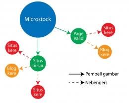 Ada 2 contoh pasar: page medsos tervalidasi dan situs besar. Situs/blog lain tinggal comot dari pembeli pertama. Yang dihitung laku cuma 2! (Dokpri)