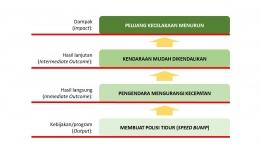 Diagram Model Logika Kebijakan Speed Bump