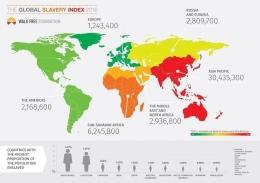 image: Global Slavery Index