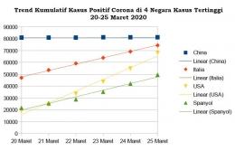 Trend Kumulatif Kasus Positif Corona di 4 Negara Kasus Terbanyak 20-25 Maret (diolah dari data Worldometers.info]