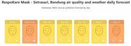 Kondisi kualitas udara hari ini dan prediksi tujuah hari di Jakarta (atas) dan Kota Bandung (bawah) (Sumber AirVisual-IQAir, 26 April 2020)