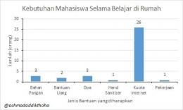 Hasil survei kebutuhan mahasiswa di Fakultas Kehutanan USU, 29 April 2020 (Dok. pribadi)