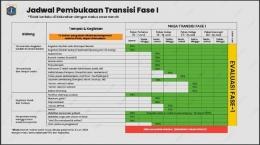 Jadwal Pembukaan Transisi Fase I PSBB DKI Jakarta Foto: Dok. Pemprov DKI Jakarta