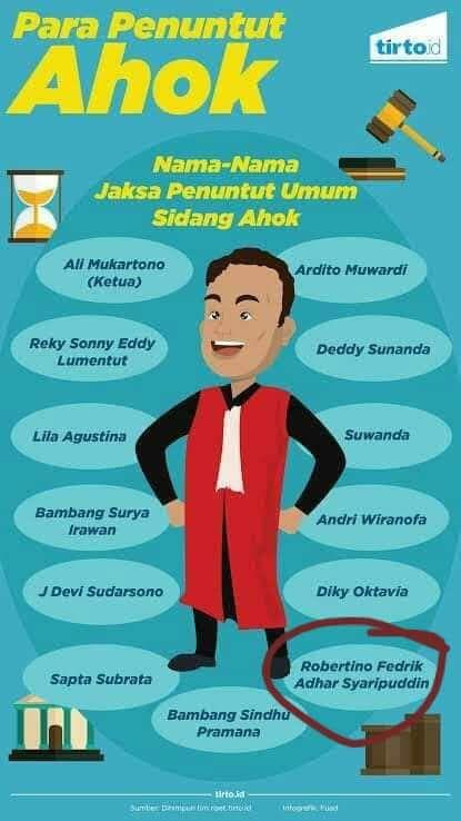 Jejak digital JPU kasus Novel Baswedan/Sumber: Tirto.id