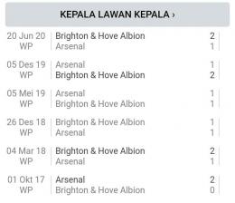 Head to head antara Brighton vs Arsenal. Gambar: Sofascore.com