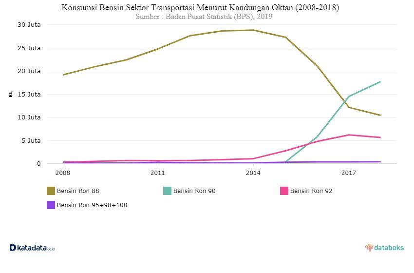 Sumber: Sumber: https://databoks.katadata.co.id/datapublish/2019/12/27/berapa-konsumsi-bensin-jenis-premium-sektor-transportasi#