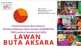 GErakan BERantas BUta aksaRA (Sumber: TBM Lentera Pustaka)