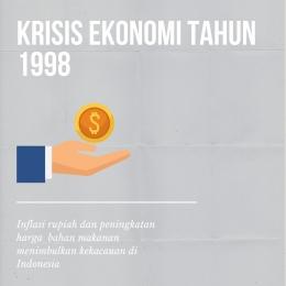 Krisis Ekonomi Tahun 1998 (sumber gambar: @indahladya)