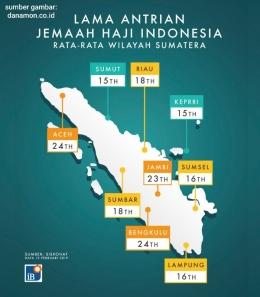 Lama Antrian Jemaah Haji Indonesia Wilayah Sumatera (sumber gambar: danamon.co.id)
