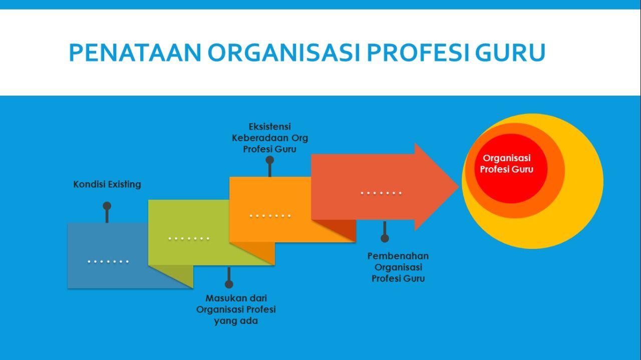 penataan organisasi profesi guru | dokpri