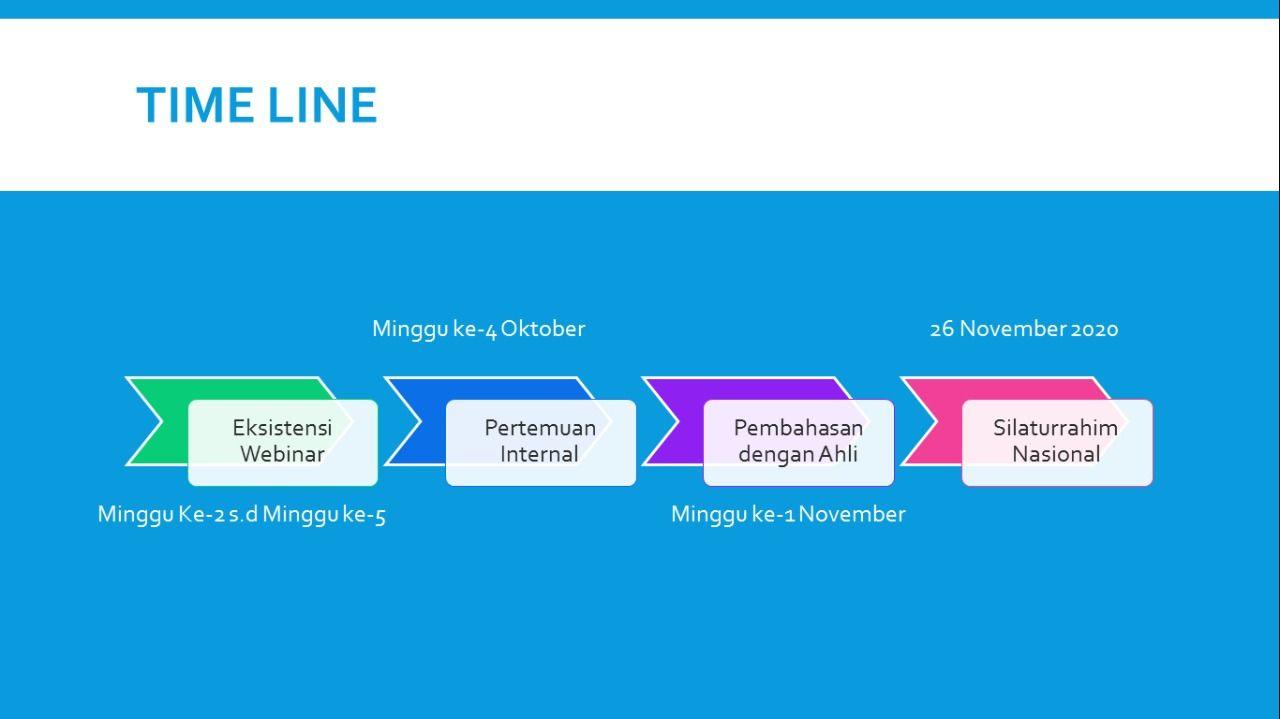 timeline rencana kegiatan | dokpri