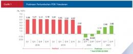 Survei Proyeksi Indikator Makro Ekonomi (SPIME) Bank Indonesia/bi.go.id