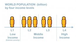 4 Tingkat Pendapatan (propelfoundation.community)