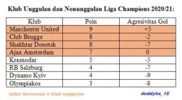 Pembagian klub unggulan dan nonunggulan dari lengseran Liga Champions. Gambar: Dokumentasi Deddy HS