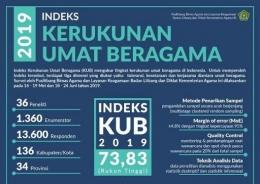 Gambar 3. Indeks Kerukunan Umat Beragama Indonesia (KUBI) 2019 (Sumber: Kementerian Agama Republik Indonesia).