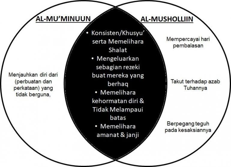 Irisan perilaku orang beriman dengan al-mushalliin./olah  pribadi