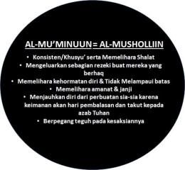 Kesamaan Perilaku antara Mu'minuun dan Mushalliin/olah pribadi